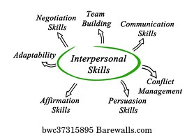 Art Print Of Diagram Of Interpersonal Skills Barewalls Posters